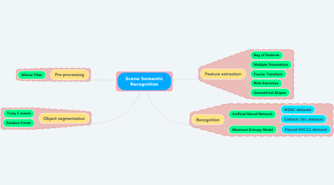 Mind Map: Human exploration of the moon