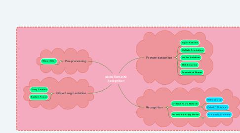 Mind Map: Scene Semantic Recognition