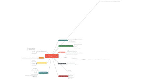 Mind Map: النظم الاقتصادية وحل المشكلة الاقتصادية من المنظور الوضعي والاسلامي