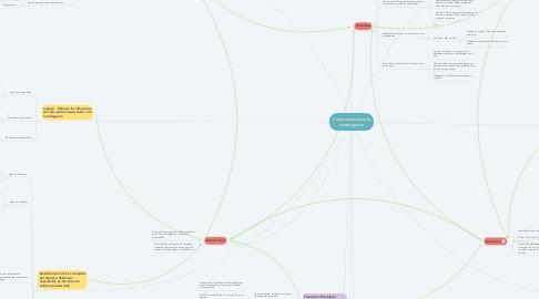 Mind Map: Componentes de la investigación