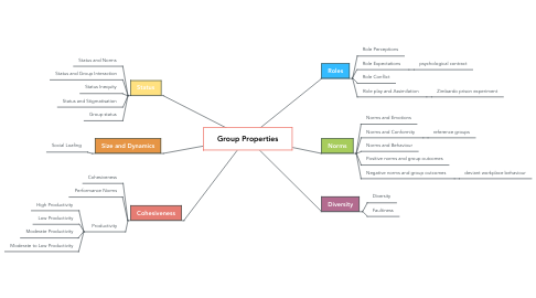 Mind Map: Group Properties