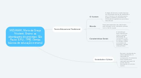 Mind Map: MIZUKAMI, Maria da Graça Nicoletti. Ensino: as abordagens do processo. São Paulo: E.P.U., 1992. (Temas básicos de educação e ensino)