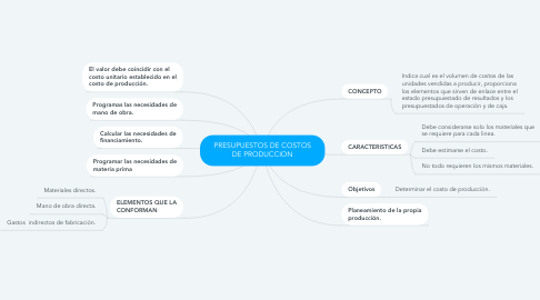 Mind Map: PRESUPUESTOS DE COSTOS DE PRODUCCION