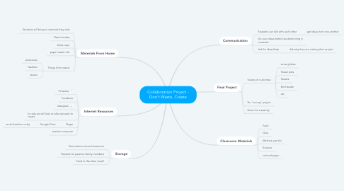 Mind Map: Collaboration Project - Don't Waste, Create