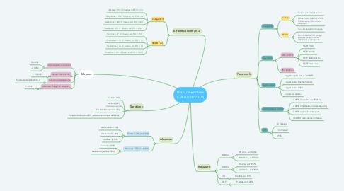 Mind Map: Bilan de Rentrée (CA 07/11/2019)