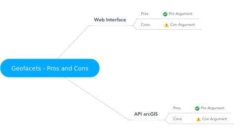 Mind Map: Geofacets - Pros and Cons