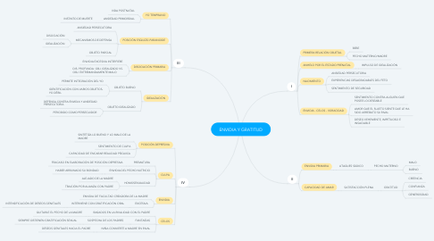 Mind Map: ENVIDIA Y GRATITUD