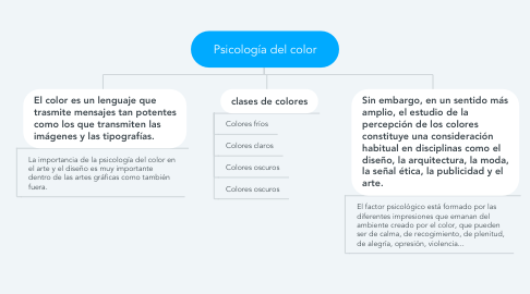 Mind Map: Psicología del color