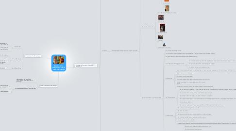 Mind Map: Histoire - Arts -Histoire des arts etoutils numériques