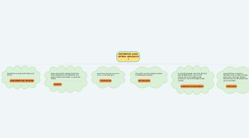 Mind Map: INFORME DE ALICIA ORTEGA INDICADOR 1