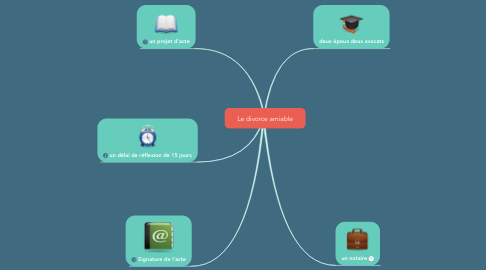 Mind Map: Le divorce amiable