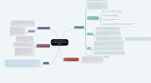 Mind Map: Crisis de reputación empresarial en el entorno digital