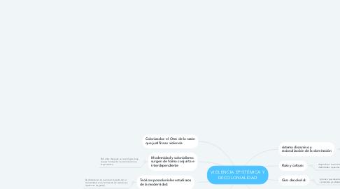 Mind Map: VIOLENCIA EPISTÉMICA Y DECOLONIALIDAD