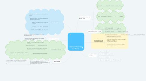 Mind Map: SUMAK KAWSAY EN ECUADOR