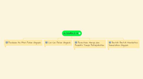 Mind Map: OLIGOPOLI (1)