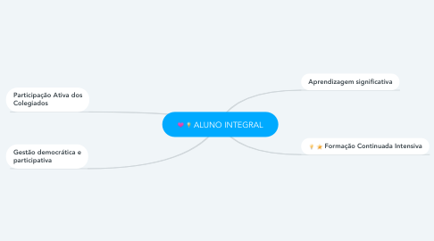 Mind Map: ALUNO INTEGRAL