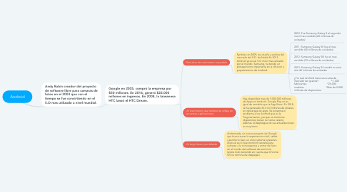 Mind Map: Android