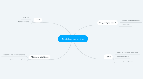 Mind Map: Modals of deduction