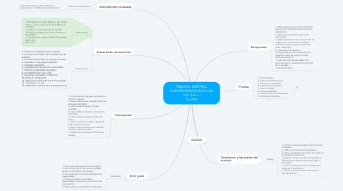 Mind Map: TRIBUNAL ARBITRAL  CONCESIONARIA RUTA DEL SOL S.A.S.  Vs. ANI