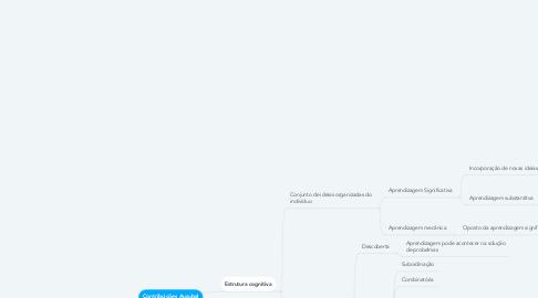 Mind Map: Contribuições Ausubel