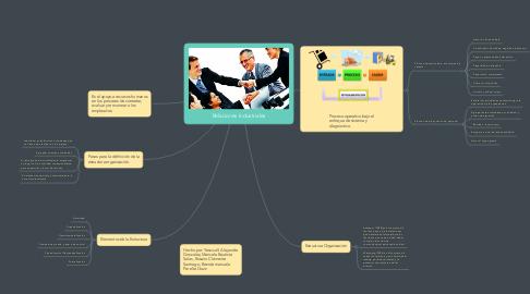 Mind Map: Relaciones Industriales