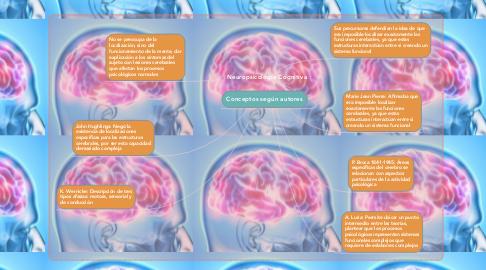 Mind Map: Neuropsicología Cognitiva