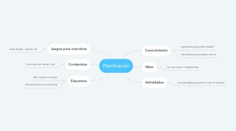 Mind Map: Planificación
