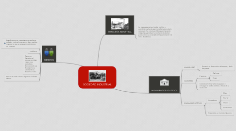 Mind Map: SOCIEDAD INDUSTRIAL