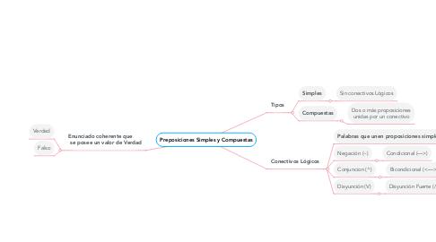Mind Map: Preposiciones Simples y Compuestas