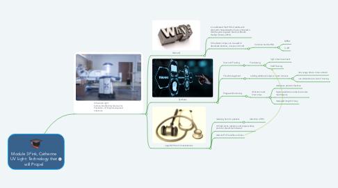 Mind Map: Module 3 Fink, Catherine UV Light: Technology that will Propel