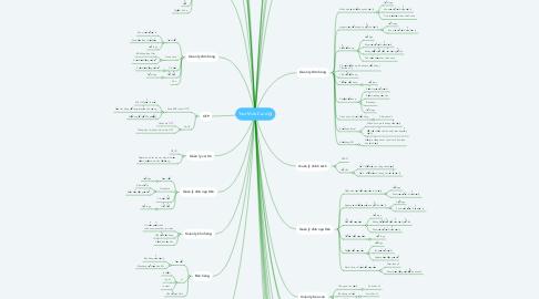 Mind Map: Test MobiCard