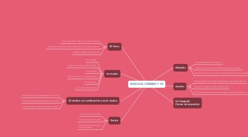 Mind Map: MUSICA-EL CEREBRO Y YO