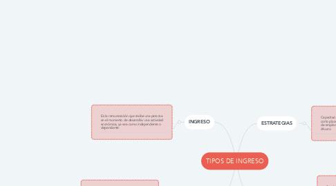 Mind Map: TIPOS DE INGRESO