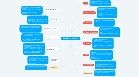 Mind Map: PLATAFORMAS MULTIMEDIA