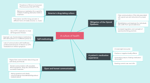 Mind Map: A culture of health