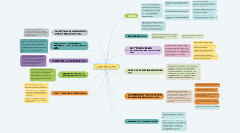 Mind Map: LEY 1503 DE 2011.