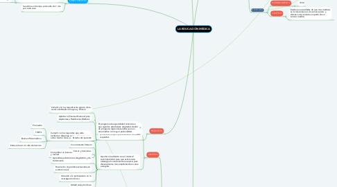 Mind Map: LA EDUCACIÓN MÉDICA