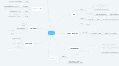 Mind Map: Grafos