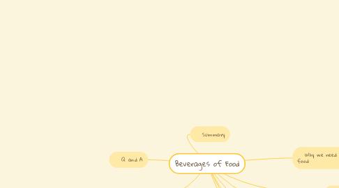 Mind Map: Beverages of Food