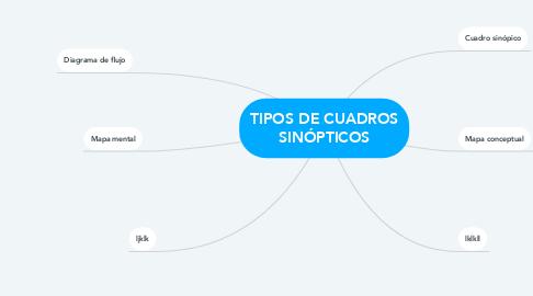 Mind Map: TIPOS DE CUADROS SINÓPTICOS