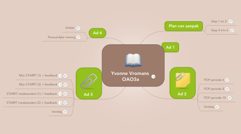 Mind Map: Yvonne Vromans  OAO3a