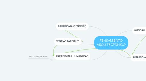 Mind Map: PENSAMIENTO ARQUITECTÓNICO