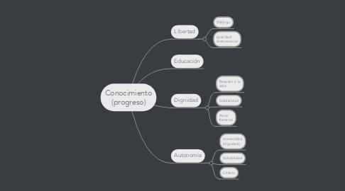 Mind Map: Conocimiento (progreso)