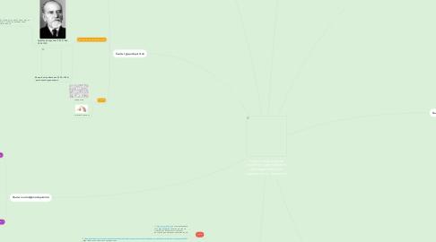 Mind Map: Сайты специалистов (логопед, тифлопедагог, олигофренопедагог, сурдопедагог, психолог).