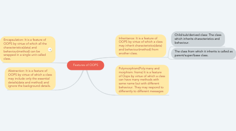 Mind Map: Features of OOPS