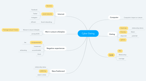 Mind Map: Cyber Dating
