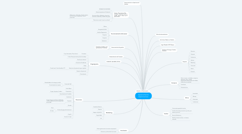 Mind Map: Asesoramiento Gastronomico