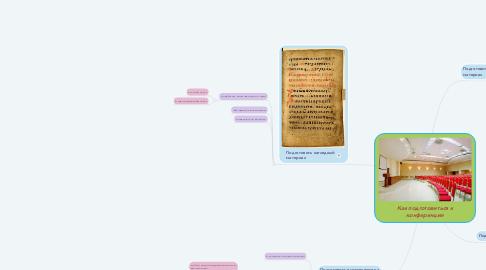 Mind Map: Как подготовиться к конференции