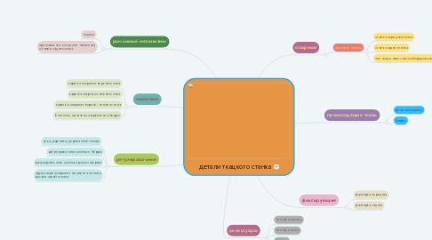 Mind Map: детали ткацкого станка