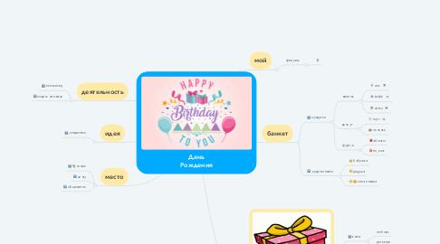 Mind Map: День Рождения